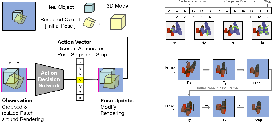 Figure 1 for I Like to Move It: 6D Pose Estimation as an Action Decision Process