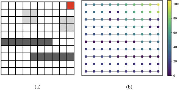 Figure 1 for Representation Learning on Graphs: A Reinforcement Learning Application