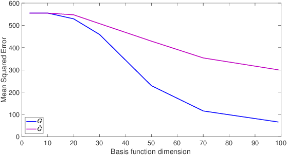Figure 3 for Representation Learning on Graphs: A Reinforcement Learning Application