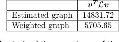 Figure 2 for Representation Learning on Graphs: A Reinforcement Learning Application