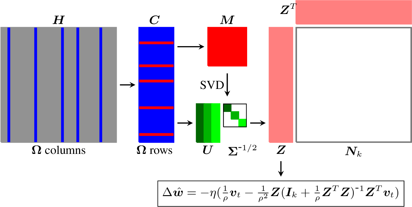 Figure 1 for Nys-Curve: Nyström-Approximated Curvature for Stochastic Optimization