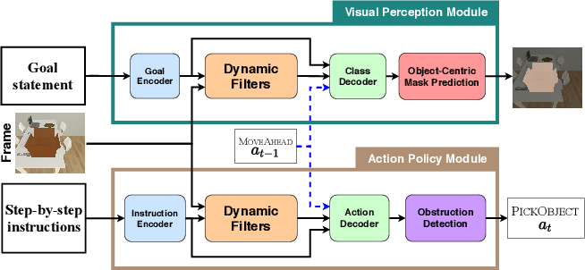 Figure 1 for MOCA: A Modular Object-Centric Approach for Interactive Instruction Following