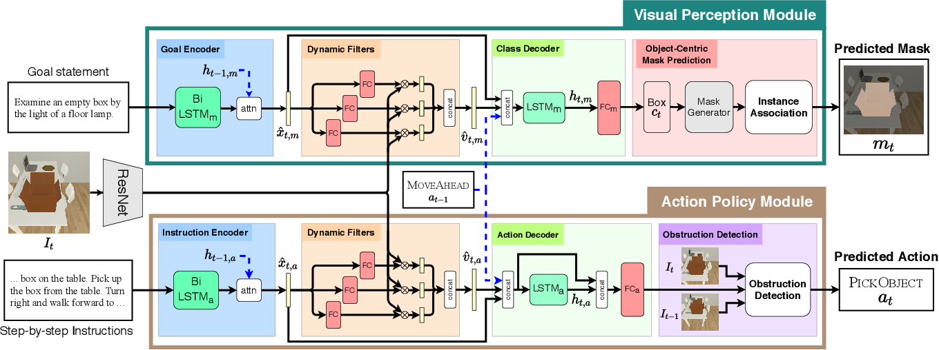 Figure 3 for MOCA: A Modular Object-Centric Approach for Interactive Instruction Following