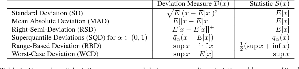 Figure 1 for Generalized Batch Normalization: Towards Accelerating Deep Neural Networks