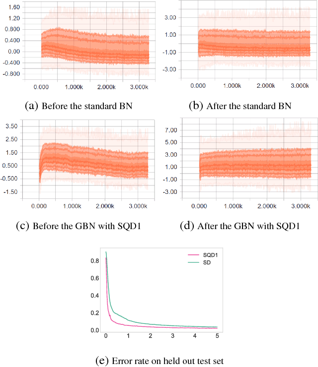 Figure 2 for Generalized Batch Normalization: Towards Accelerating Deep Neural Networks