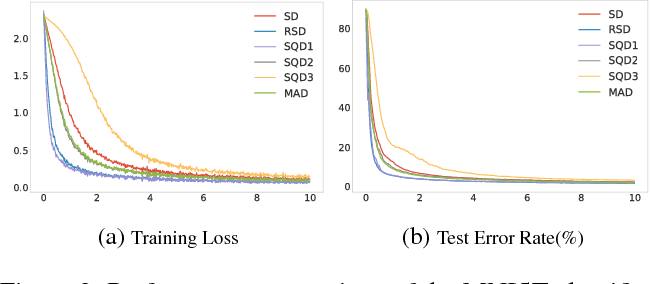 Figure 3 for Generalized Batch Normalization: Towards Accelerating Deep Neural Networks