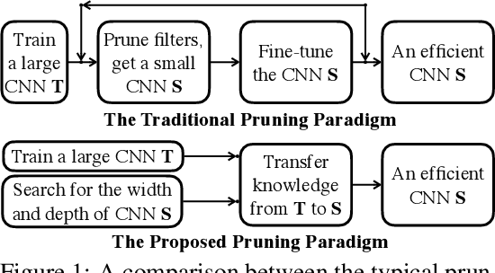 Figure 1 for Network Pruning via Transformable Architecture Search