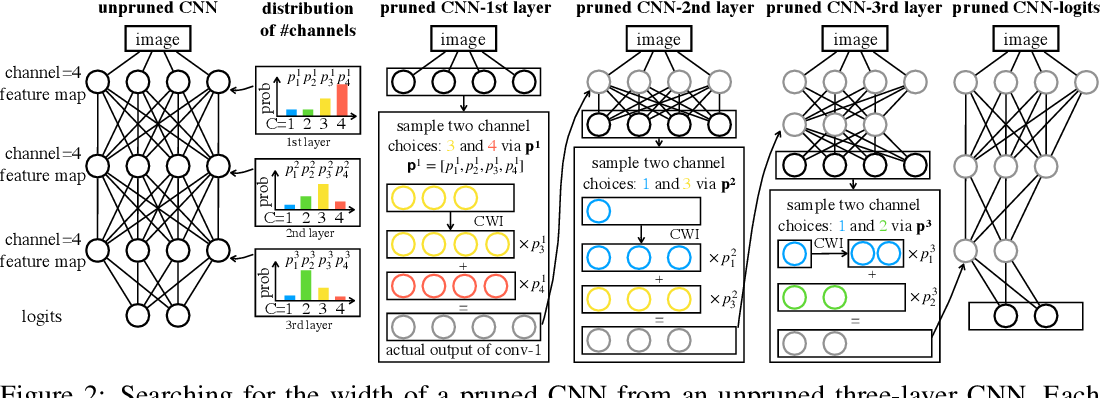 Figure 3 for Network Pruning via Transformable Architecture Search
