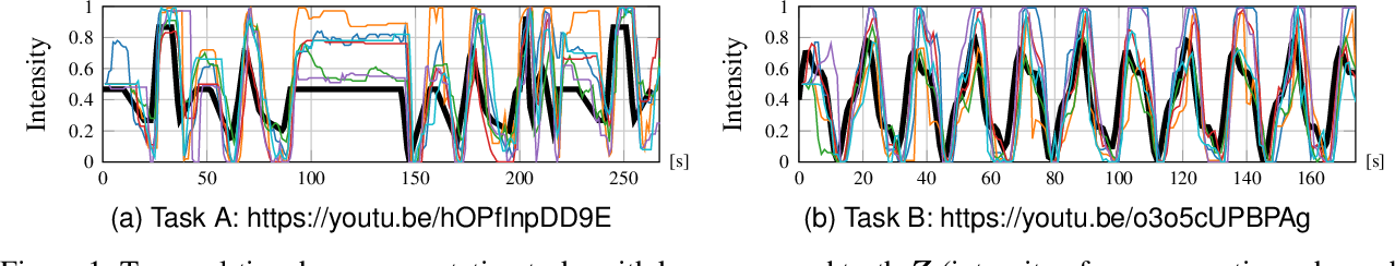 Figure 1 for Generating Labels for Regression of Subjective Constructs using Triplet Embeddings
