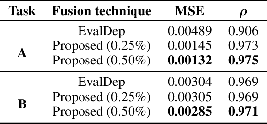 Figure 2 for Generating Labels for Regression of Subjective Constructs using Triplet Embeddings