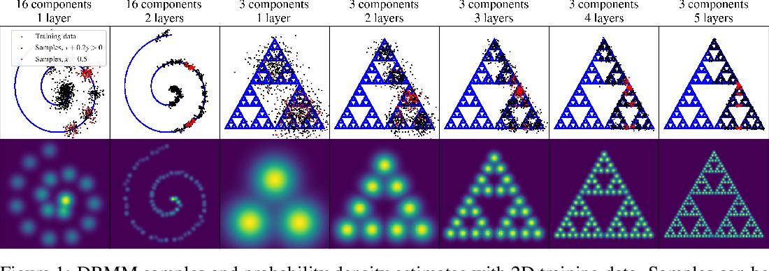Figure 1 for Deep Residual Mixture Models