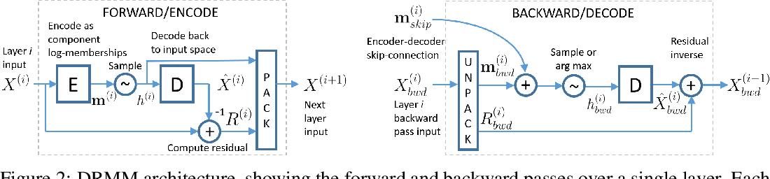 Figure 3 for Deep Residual Mixture Models