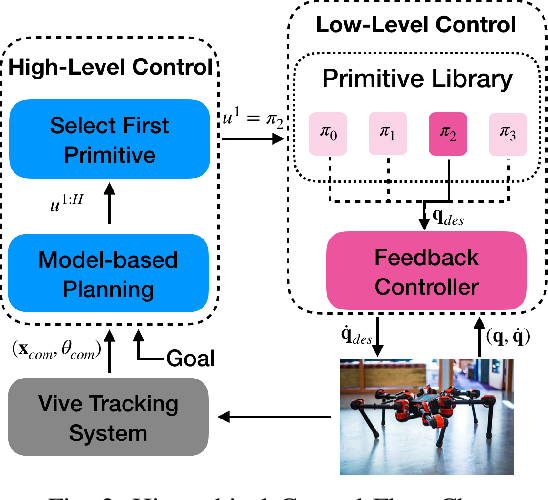 Figure 2 for Learning Generalizable Locomotion Skills with Hierarchical Reinforcement Learning