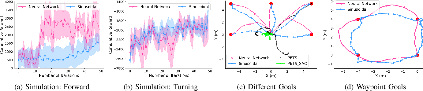 Figure 3 for Learning Generalizable Locomotion Skills with Hierarchical Reinforcement Learning