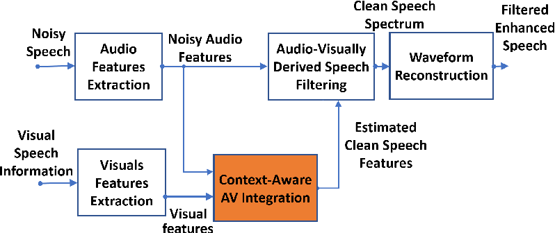 Figure 1 for Contextual Audio-Visual Switching For Speech Enhancement in Real-World Environments