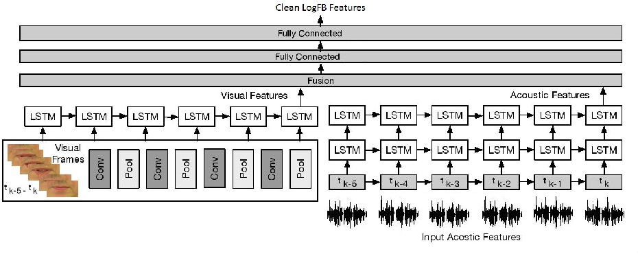 Figure 3 for Contextual Audio-Visual Switching For Speech Enhancement in Real-World Environments