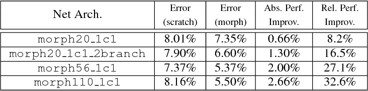 Figure 4 for Modularized Morphing of Neural Networks