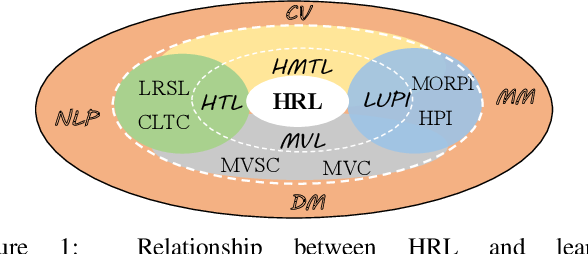 Figure 1 for Heterogeneous Representation Learning: A Review