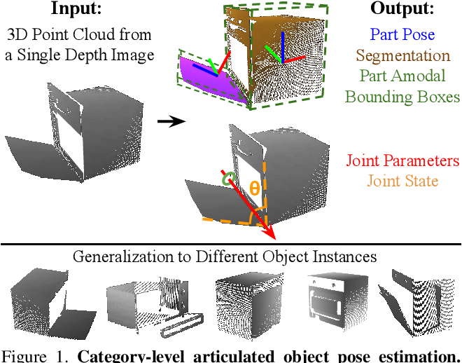 Figure 1 for Category-Level Articulated Object Pose Estimation