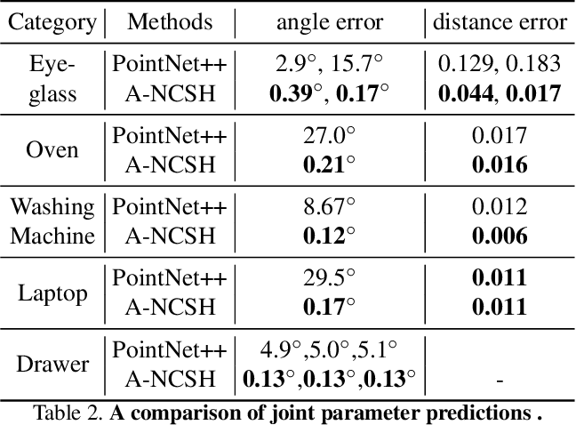 Figure 4 for Category-Level Articulated Object Pose Estimation