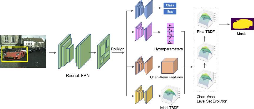 Figure 1 for LevelSet R-CNN: A Deep Variational Method for Instance Segmentation