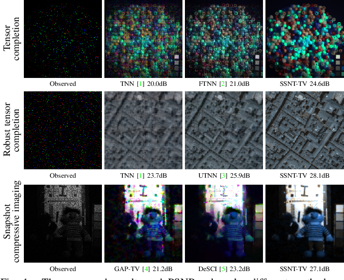 Figure 1 for Self-Supervised Nonlinear Transform-Based Tensor Nuclear Norm for Multi-Dimensional Image Recovery