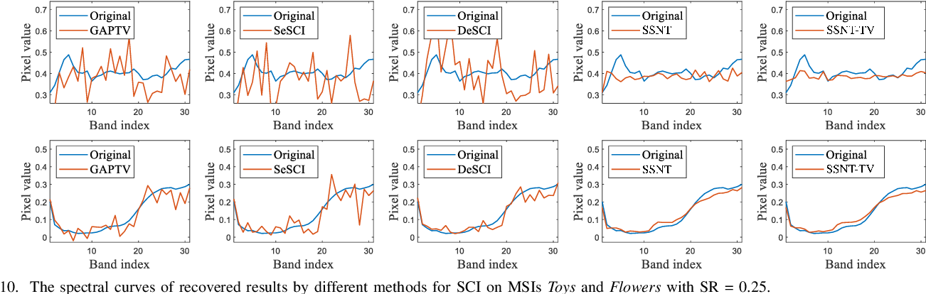 Figure 2 for Self-Supervised Nonlinear Transform-Based Tensor Nuclear Norm for Multi-Dimensional Image Recovery