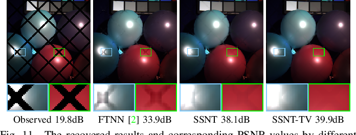 Figure 3 for Self-Supervised Nonlinear Transform-Based Tensor Nuclear Norm for Multi-Dimensional Image Recovery