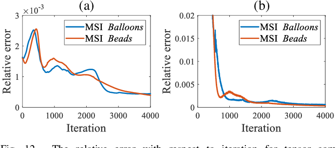 Figure 4 for Self-Supervised Nonlinear Transform-Based Tensor Nuclear Norm for Multi-Dimensional Image Recovery