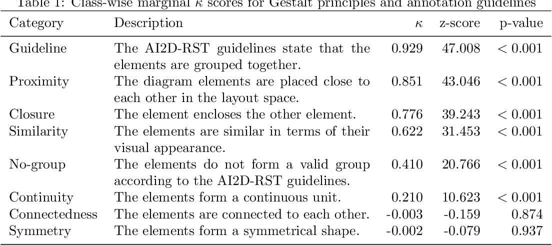 Figure 2 for AI2D-RST: A multimodal corpus of 1000 primary school science diagrams
