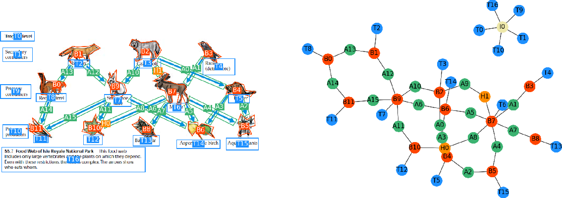 Figure 3 for AI2D-RST: A multimodal corpus of 1000 primary school science diagrams