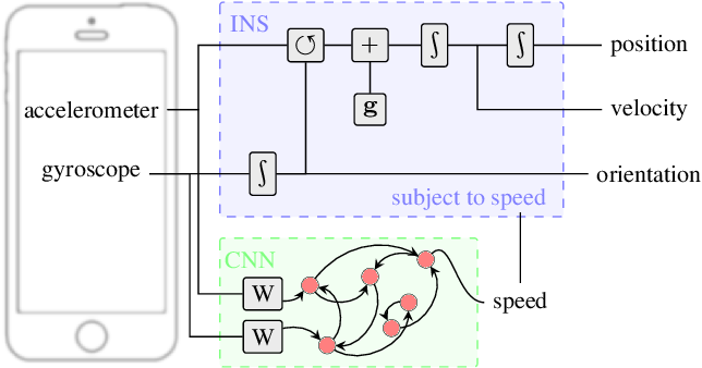 Figure 1 for Deep Learning Based Speed Estimation for Constraining Strapdown Inertial Navigation on Smartphones