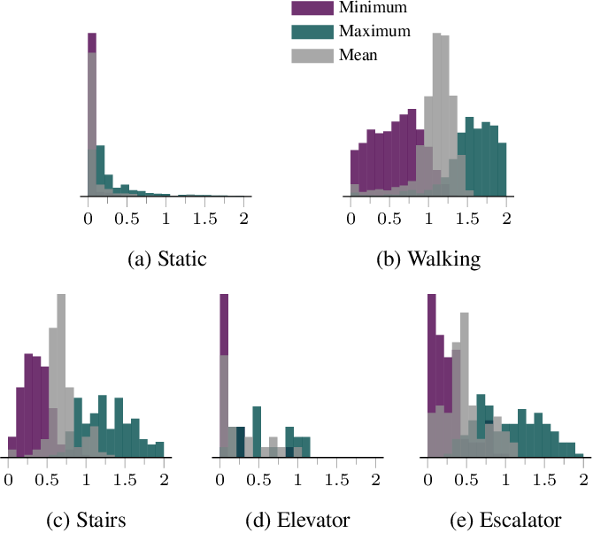 Figure 3 for Deep Learning Based Speed Estimation for Constraining Strapdown Inertial Navigation on Smartphones