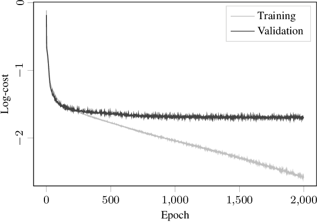 Figure 4 for Deep Learning Based Speed Estimation for Constraining Strapdown Inertial Navigation on Smartphones