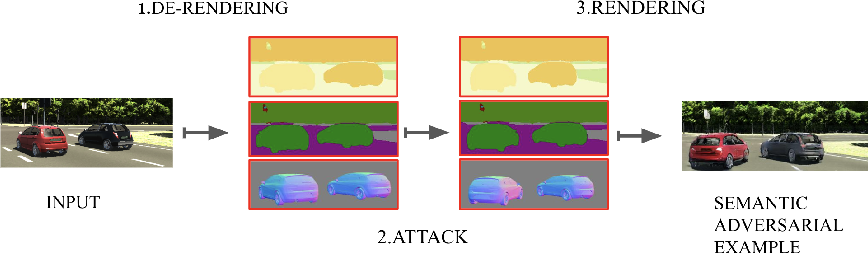 Figure 1 for Generating Semantic Adversarial Examples with Differentiable Rendering