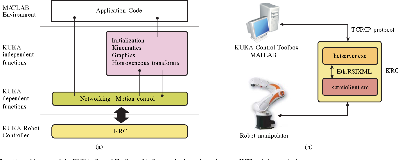 Figure 2 from The KUKA Control Toolbox: motion control of KUKA robot
