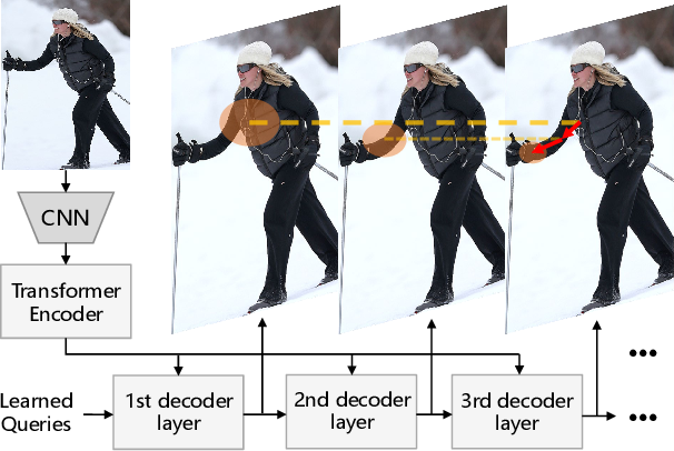 Figure 1 for Pose Recognition with Cascade Transformers
