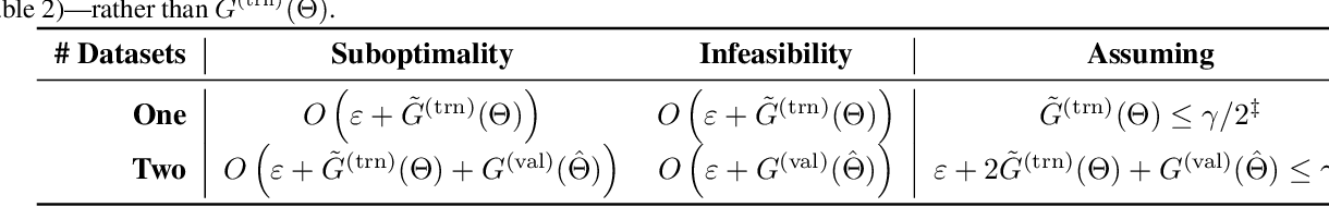 Figure 1 for Training Well-Generalizing Classifiers for Fairness Metrics and Other Data-Dependent Constraints