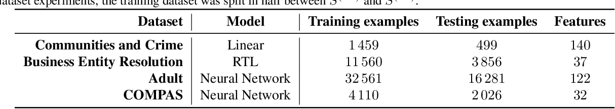 Figure 2 for Training Well-Generalizing Classifiers for Fairness Metrics and Other Data-Dependent Constraints