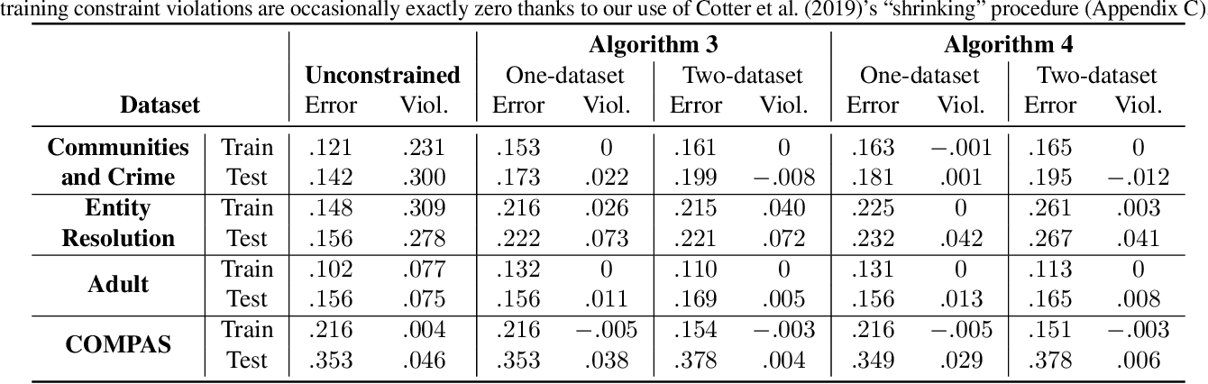 Figure 3 for Training Well-Generalizing Classifiers for Fairness Metrics and Other Data-Dependent Constraints