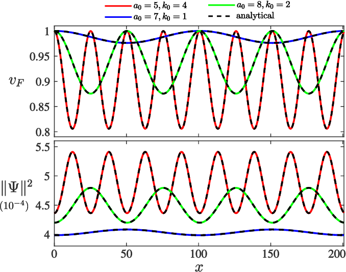 Figure 6 from Shifted Landau levels in curved graphene