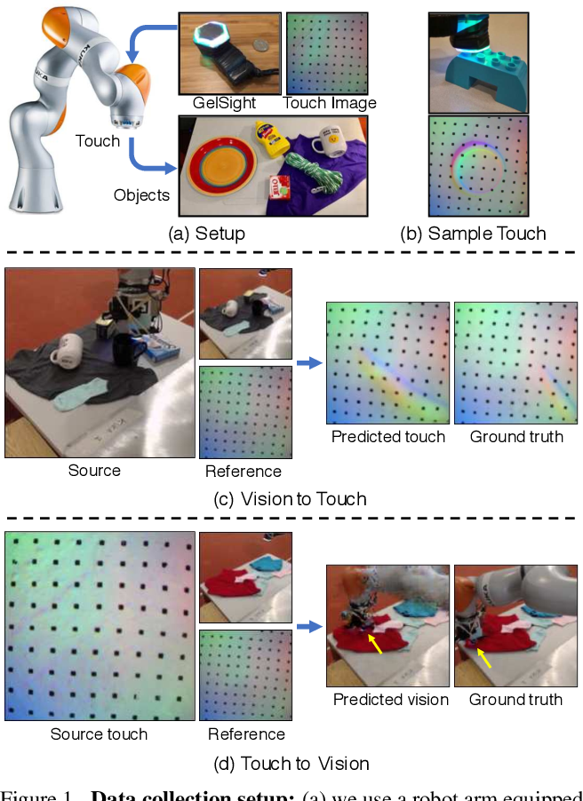 Figure 1 for Connecting Touch and Vision via Cross-Modal Prediction