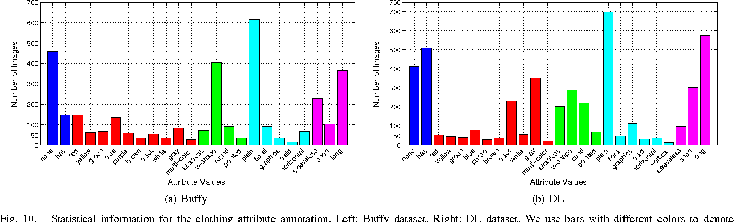 Figure 2 for Unified Structured Learning for Simultaneous Human Pose Estimation and Garment Attribute Classification
