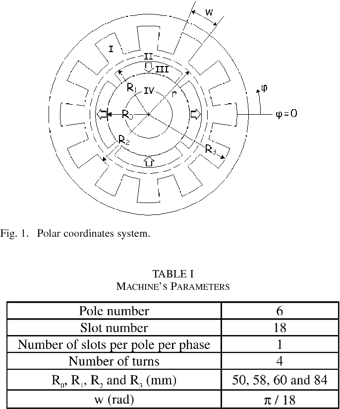 Analytical Prediction Of Eddy Current Loss In Armature Windings Of