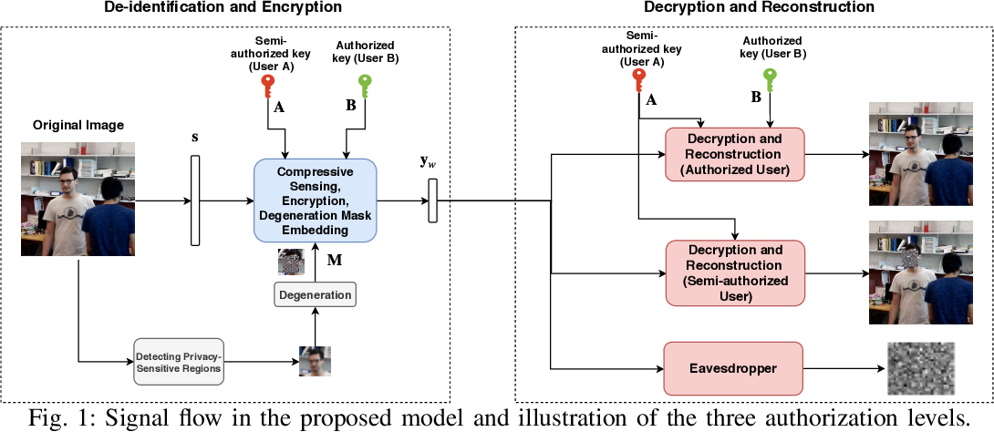 Figure 1 for Reversible Privacy Preservation using Multi-level Encryption and Compressive Sensing
