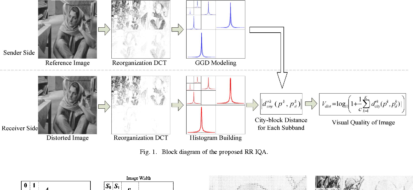 Reduced reference image quality assessment using reorganized dct figure 1 ccuart Images