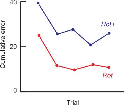 Figure 1 for Structure Learning in Motor Control:A Deep Reinforcement Learning Model