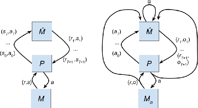 Figure 2 for Structure Learning in Motor Control:A Deep Reinforcement Learning Model