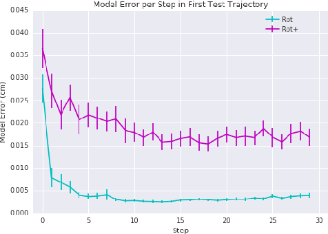 Figure 4 for Structure Learning in Motor Control:A Deep Reinforcement Learning Model