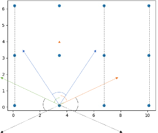 Figure 2 for Multiview Based 3D Scene Understanding On Partial Point Sets